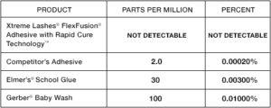 formaldehyde-content-chart-2014